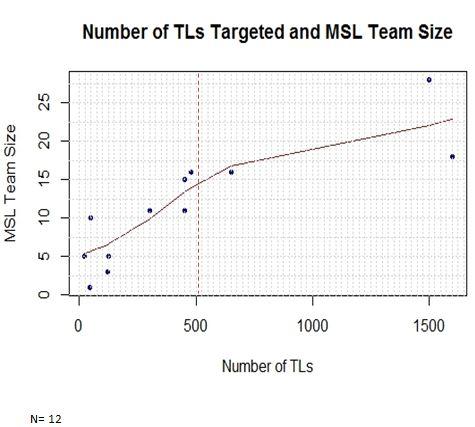 MSL team size metrics