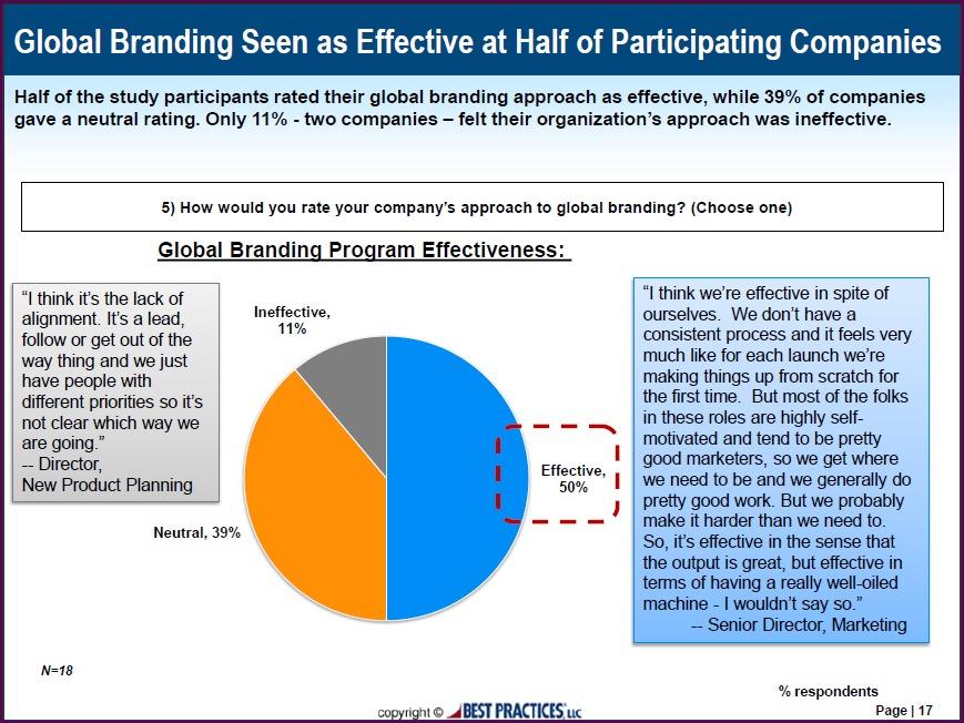 Global Branding Program Effectiveness